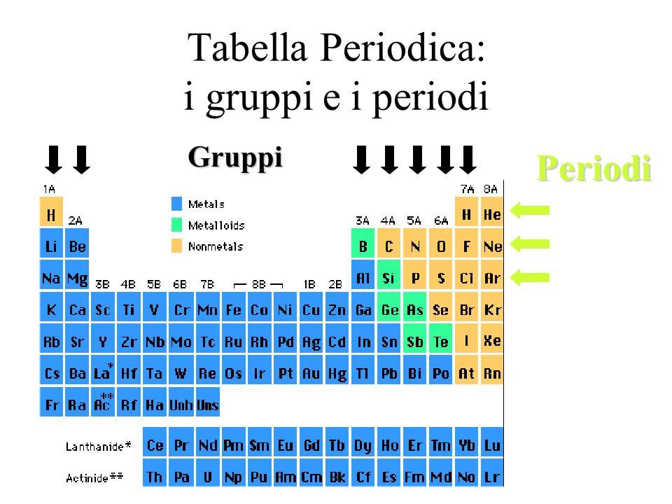 Tabella Periodica: i gruppi e i periodi