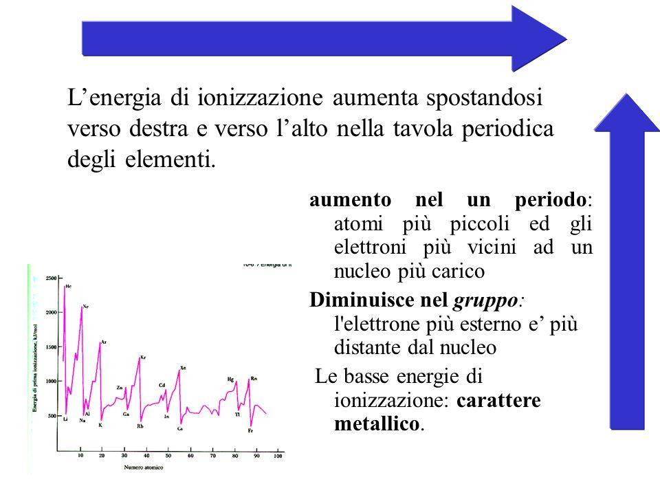L'energia di ionizzazione aumenta spostandosi verso destra e verso l'alto nella tavola periodica degli elementi.