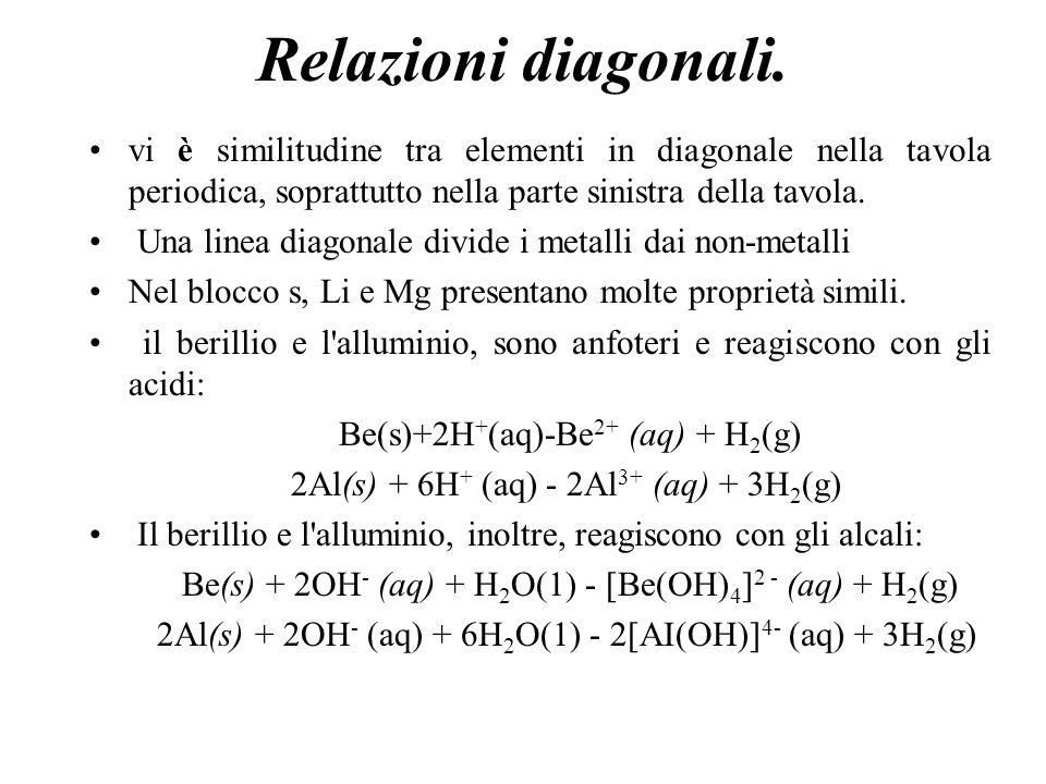 Relazioni diagonali. vi è similitudine tra elementi in diagonale nella tavola periodica, soprattutto nella parte sinistra della tavola.
