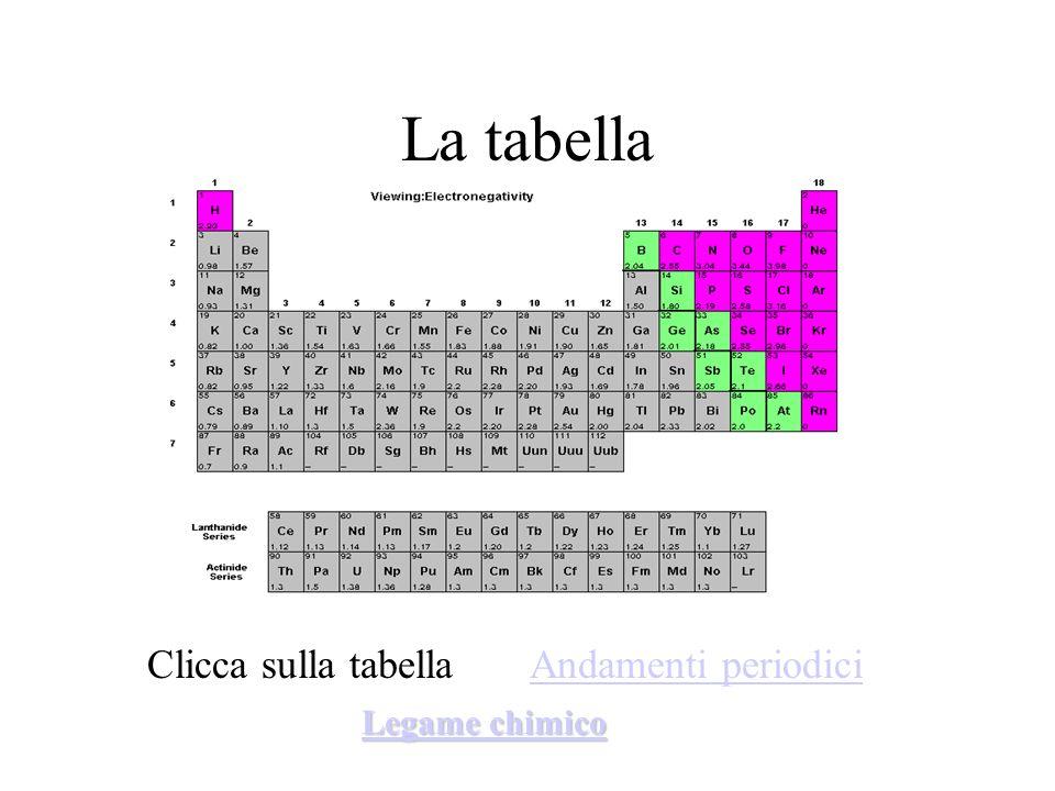 La tabella Clicca sulla tabella Andamenti periodici Legame chimico