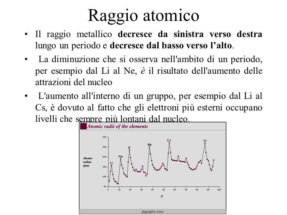 Raggio atomico Il raggio metallico decresce da sinistra verso destra lungo un periodo e decresce dal basso verso l'alto.