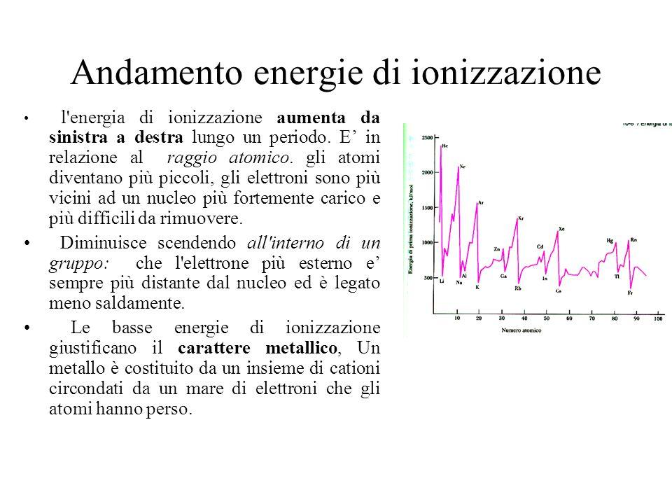 Andamento energie di ionizzazione