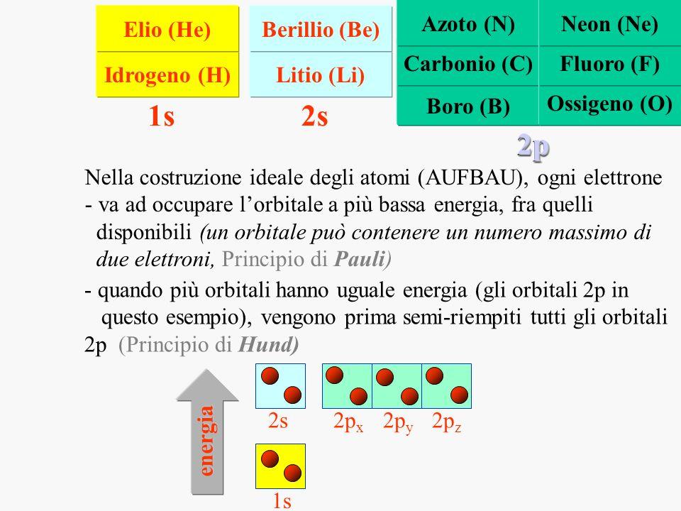 1s 2s 2p Azoto (N) Neon (Ne) Elio (He) Berillio (Be) Carbonio (C)