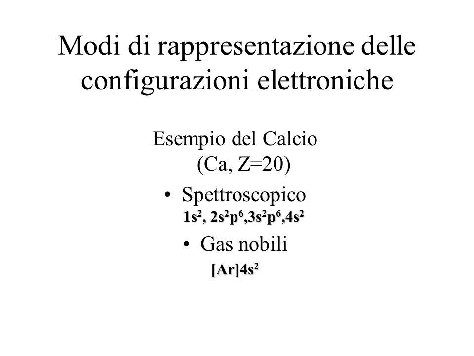 Modi di rappresentazione delle configurazioni elettroniche