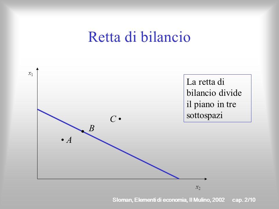 Retta di bilancio x1. La retta di bilancio divide il piano in tre sottospazi.