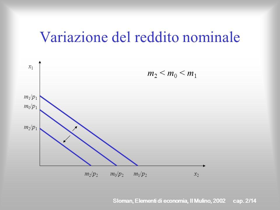 Variazione del reddito nominale