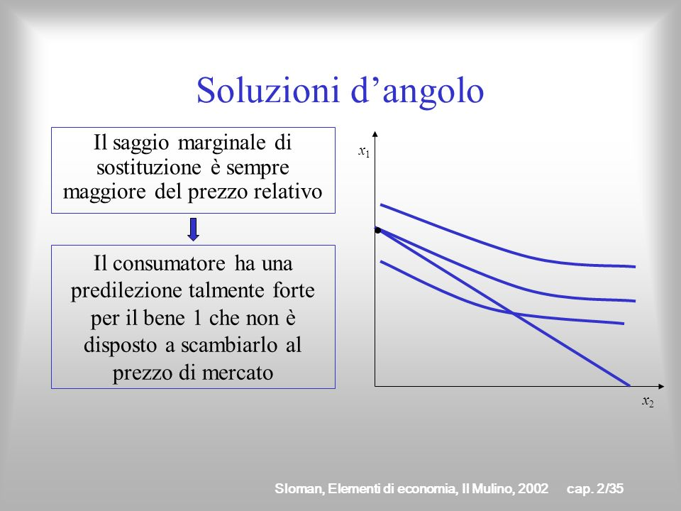 Soluzioni d'angolo Il saggio marginale di sostituzione è sempre maggiore del prezzo relativo. x1.