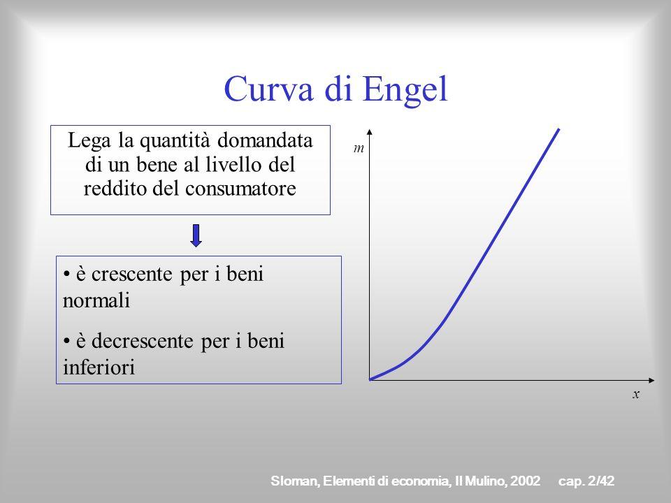 Curva di Engel Lega la quantità domandata di un bene al livello del reddito del consumatore. m. è crescente per i beni normali.
