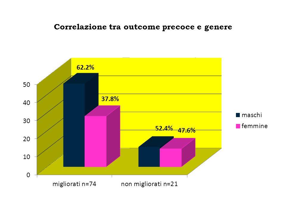 Correlazione tra outcome precoce e genere