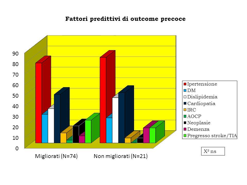 Fattori predittivi di outcome precoce