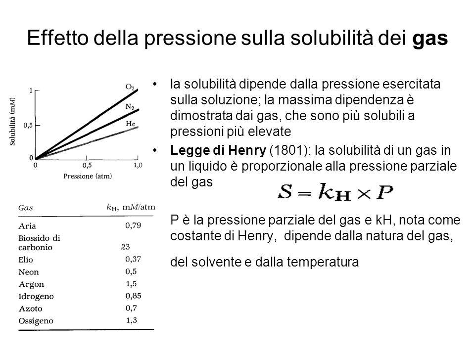 Effetto della pressione sulla solubilità dei gas