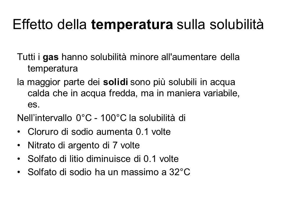 Effetto della temperatura sulla solubilità