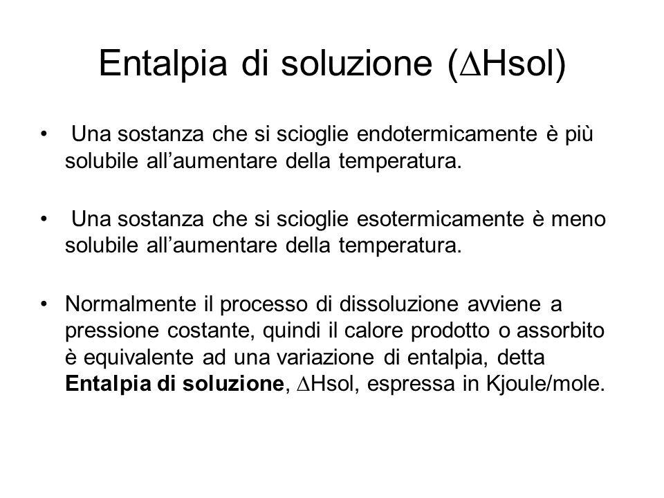 Entalpia di soluzione (DHsol)