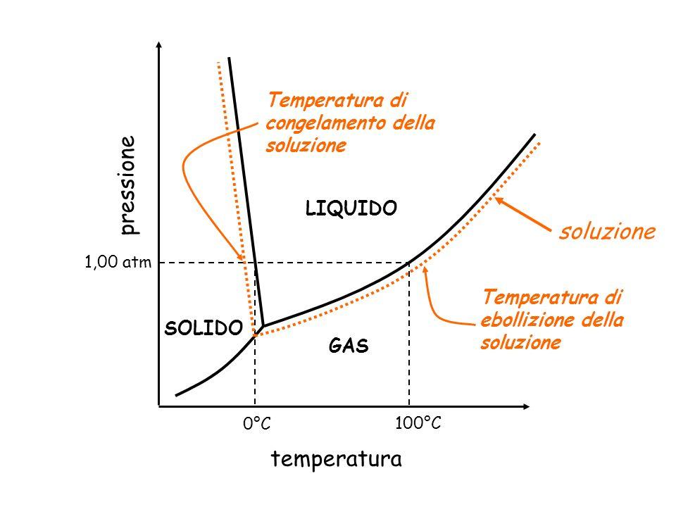 pressione soluzione temperatura