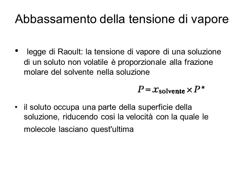 Abbassamento della tensione di vapore