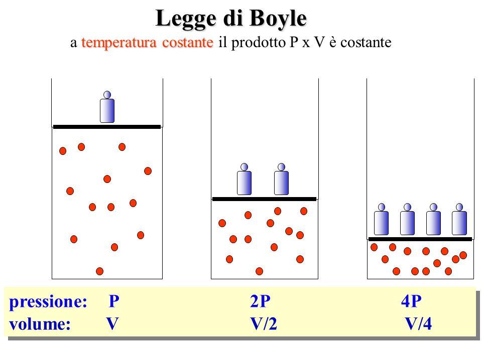 a temperatura costante il prodotto P x V è costante