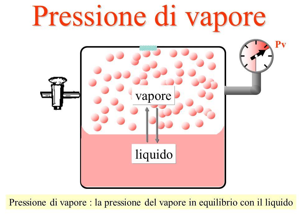 Pressione di vapore vapore liquido Alla pompa da vuoto P=0 Pv