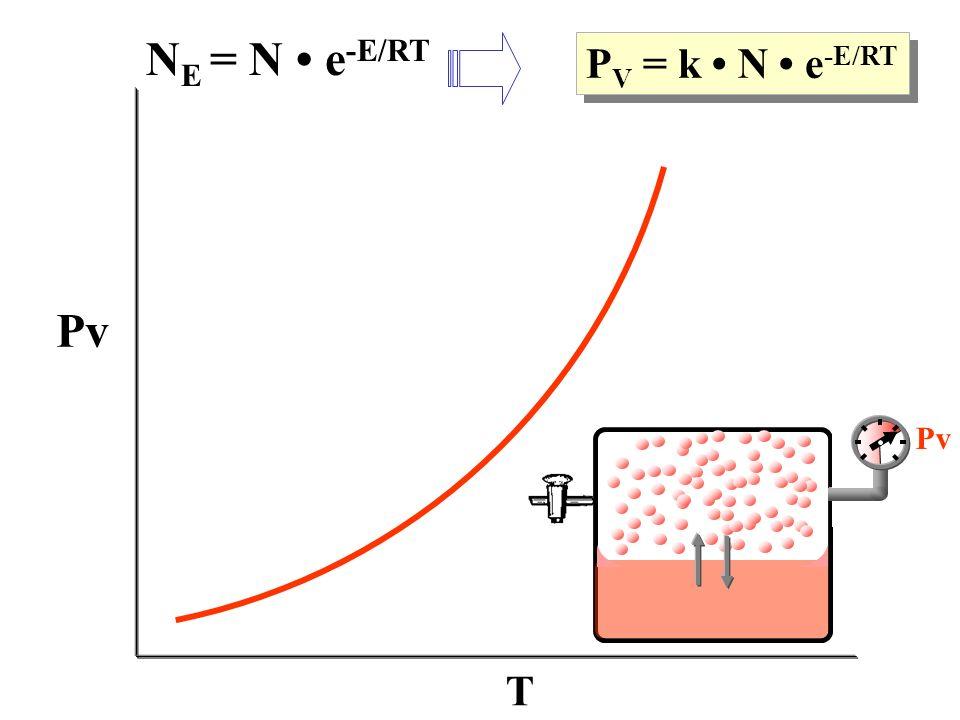 NE = N • e-E/RT PV = k • N • e-E/RT Pv Pv T