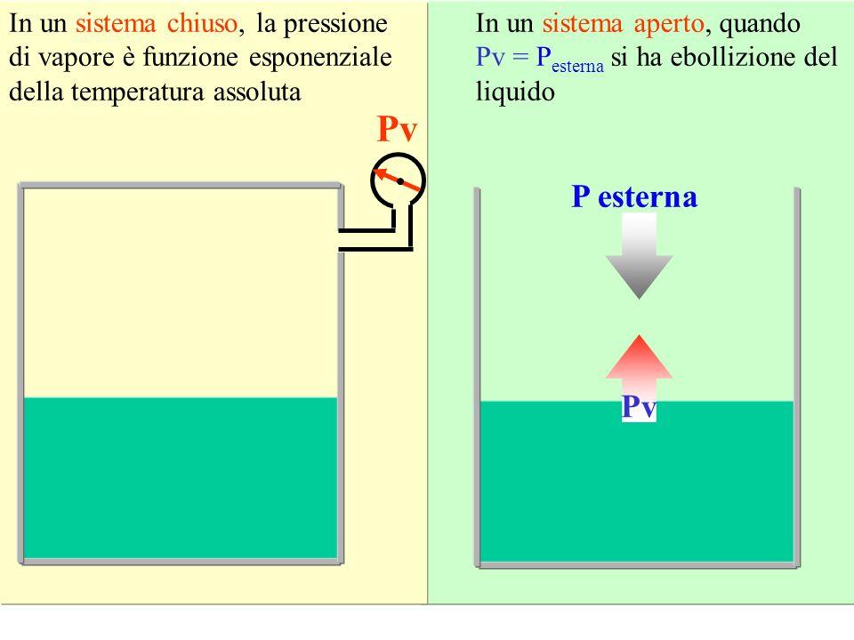 Pv P esterna Pv In un sistema chiuso, la pressione