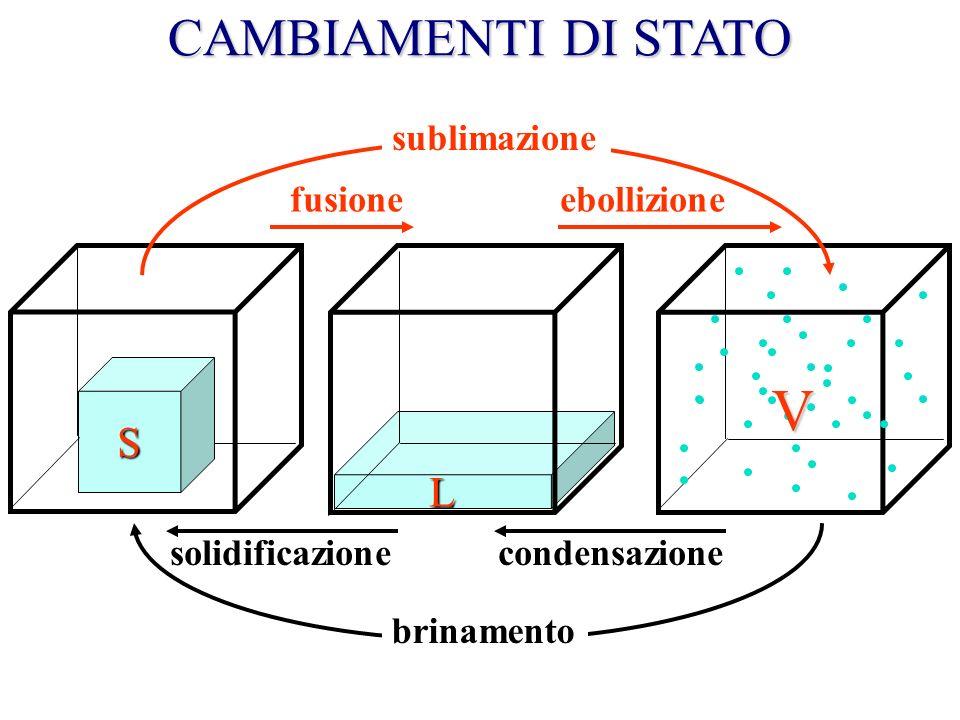 V CAMBIAMENTI DI STATO S L sublimazione fusione ebollizione