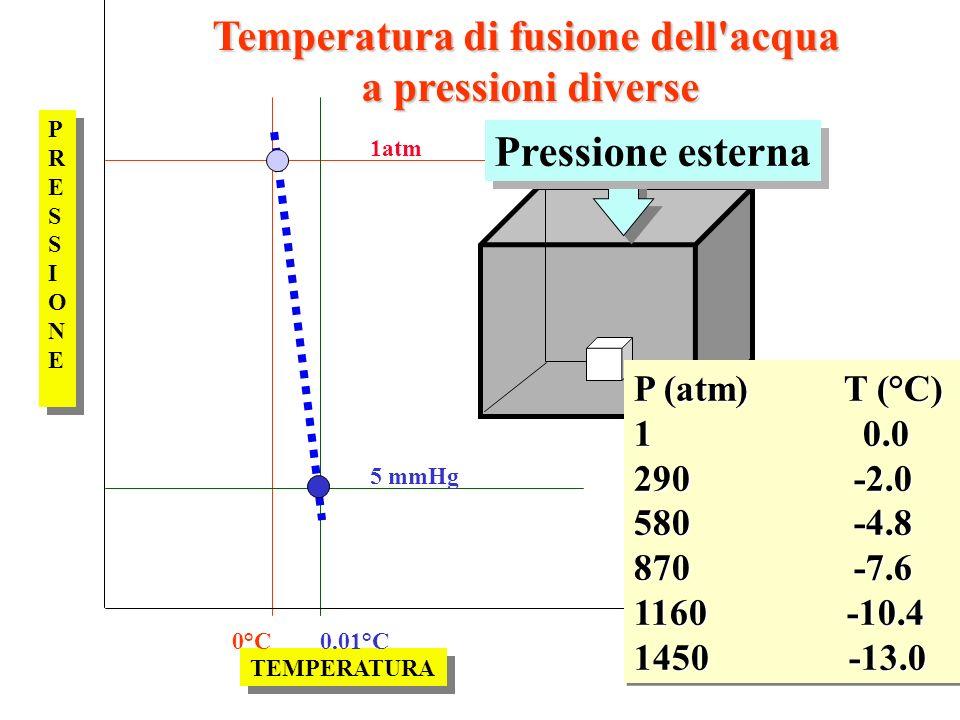 Temperatura di fusione dell acqua