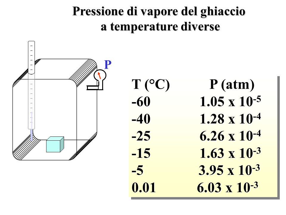 Pressione di vapore del ghiaccio
