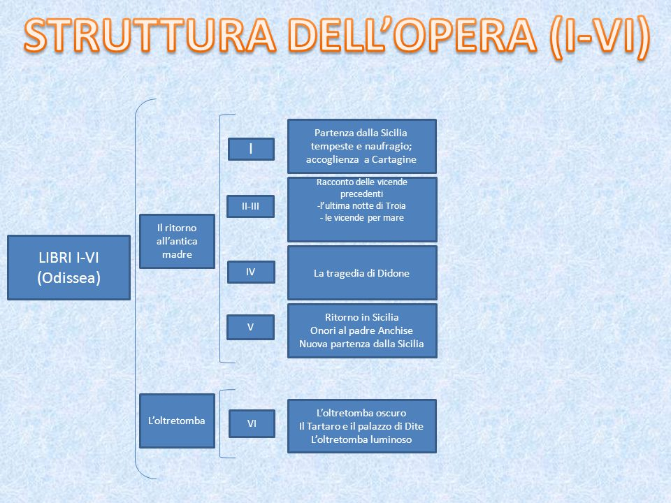 STRUTTURA DELL'OPERA (I-VI)