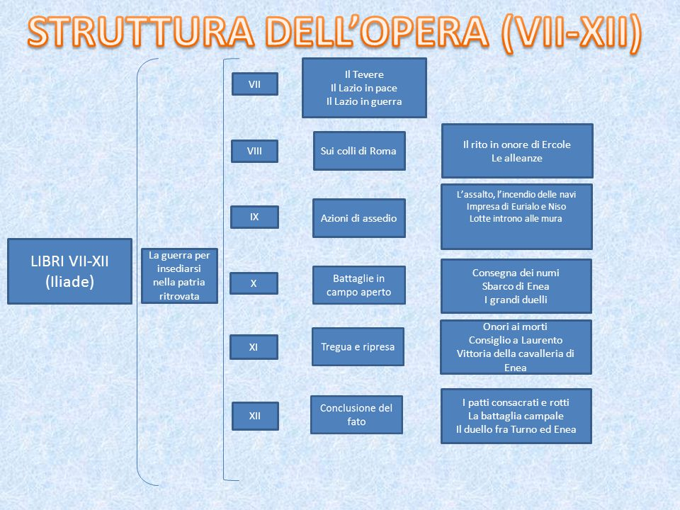 STRUTTURA DELL'OPERA (VII-XII)