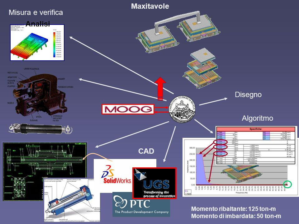 Maxitavole Misura e verifica Analisi Disegno Algoritmo CAD