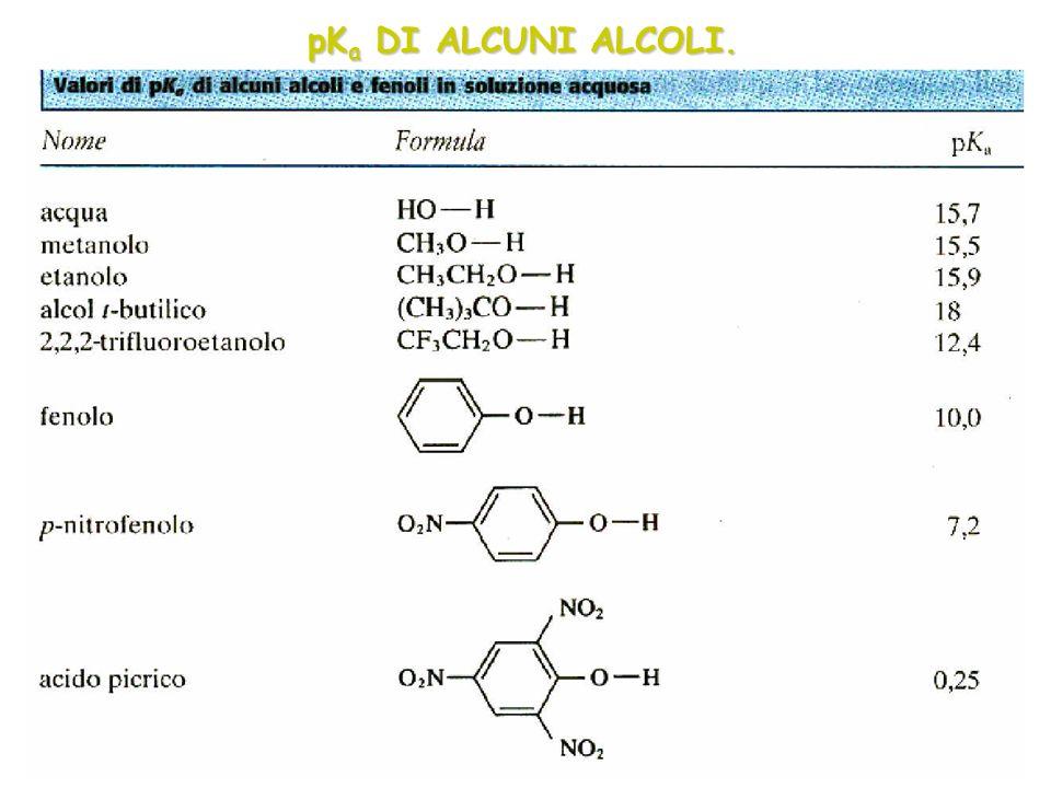 pKa DI ALCUNI ALCOLI.