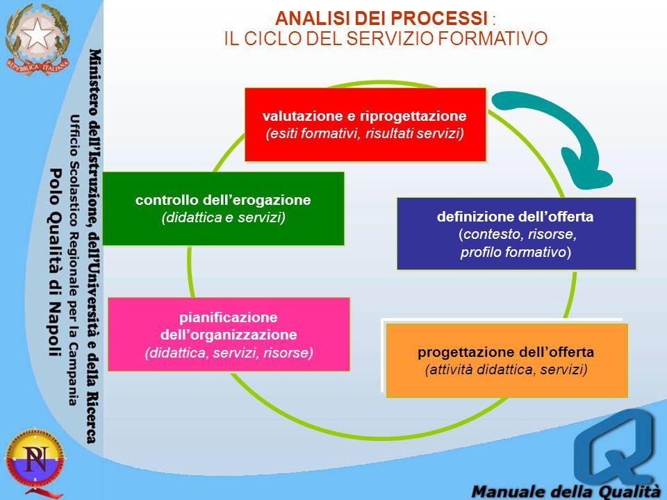 IL CICLO DEL SERVIZIO FORMATIVO