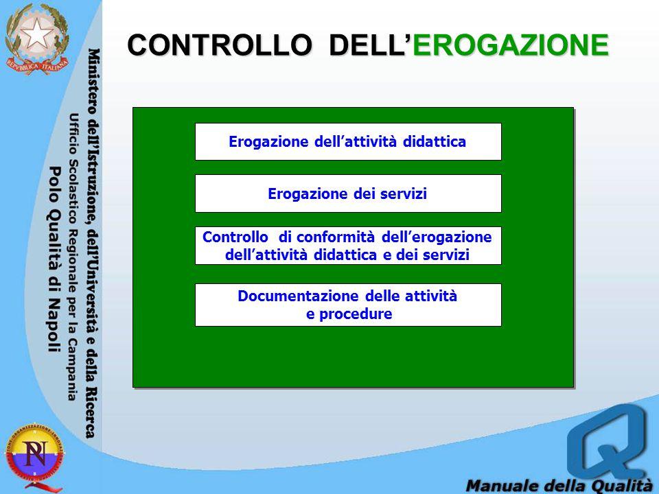 CONTROLLO DELL'EROGAZIONE