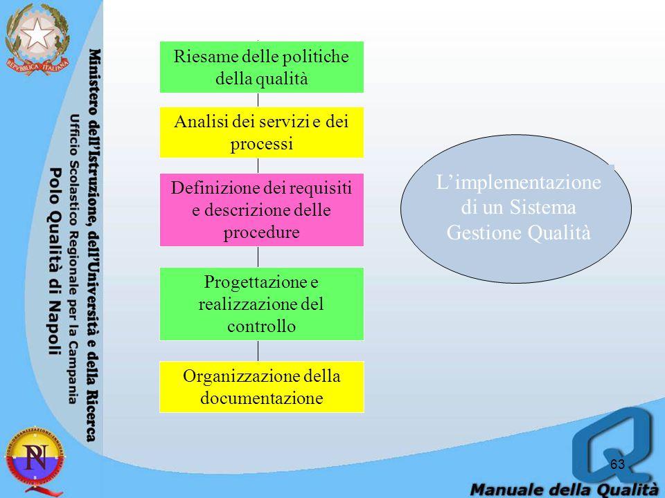 L'implementazione di un Sistema Gestione Qualità