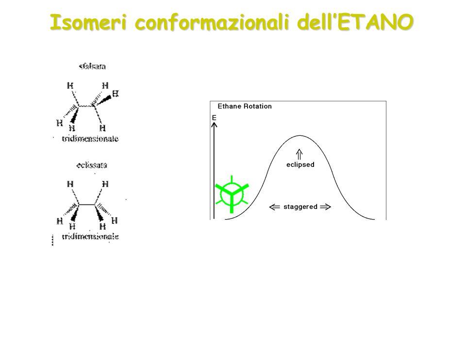 Isomeri conformazionali dell'ETANO