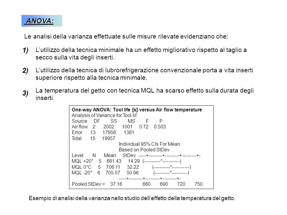 ANOVA: Le analisi della varianza effettuate sulle misure rilevate evidenziano che: 1)