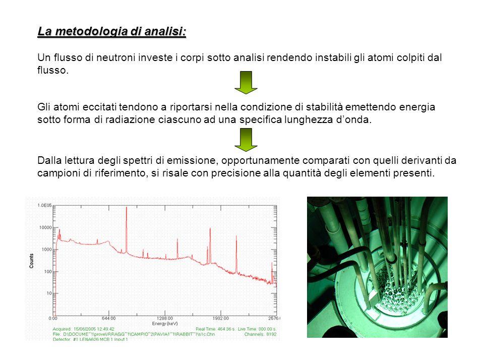 La metodologia di analisi: