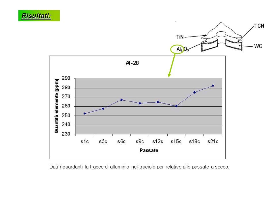Risultati: Dati riguardanti la tracce di alluminio nel truciolo per relative alle passate a secco.