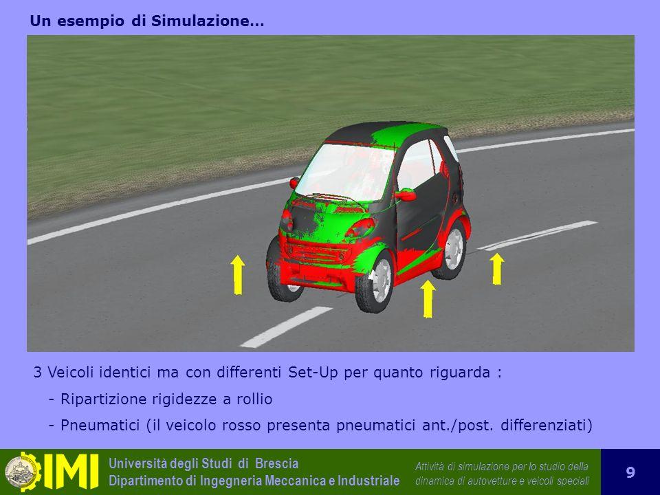 Un esempio di Simulazione…
