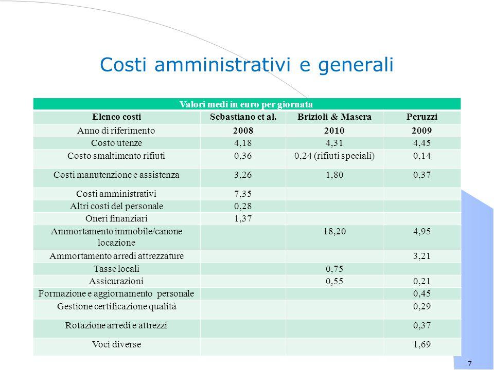 Costi amministrativi e generali