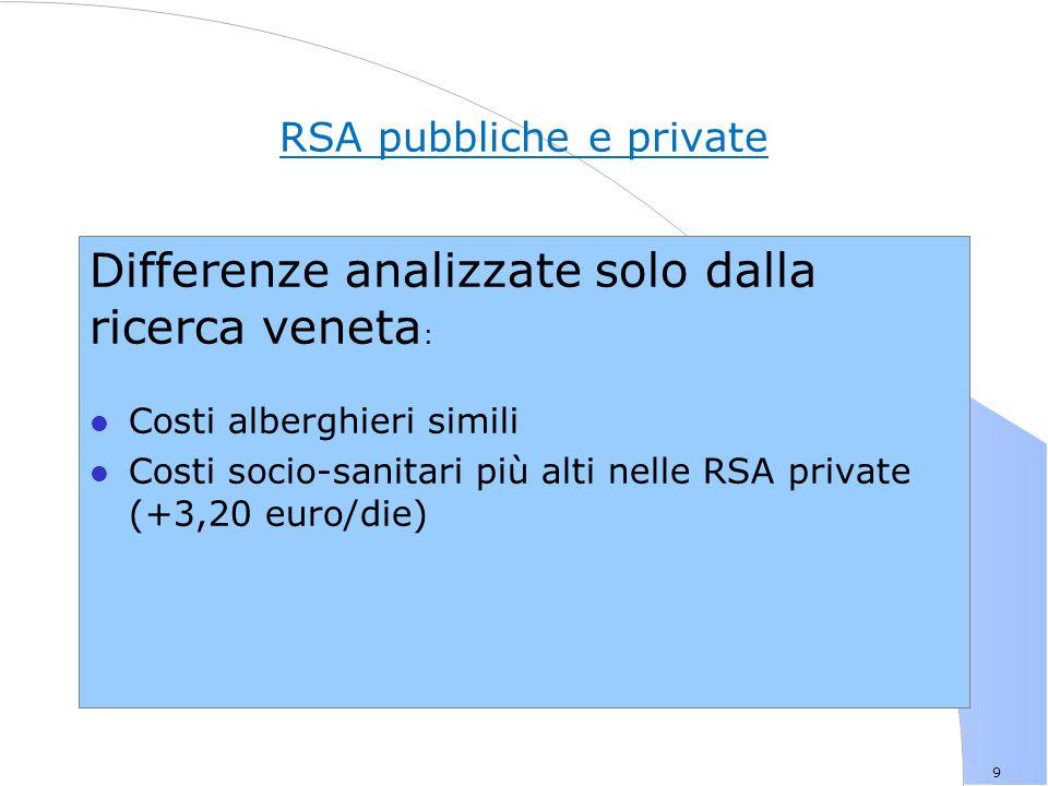 RSA pubbliche e private