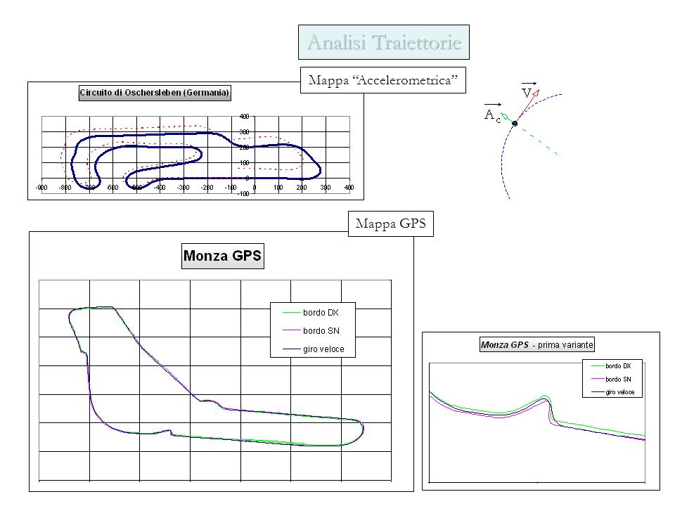 Mappa Accelerometrica