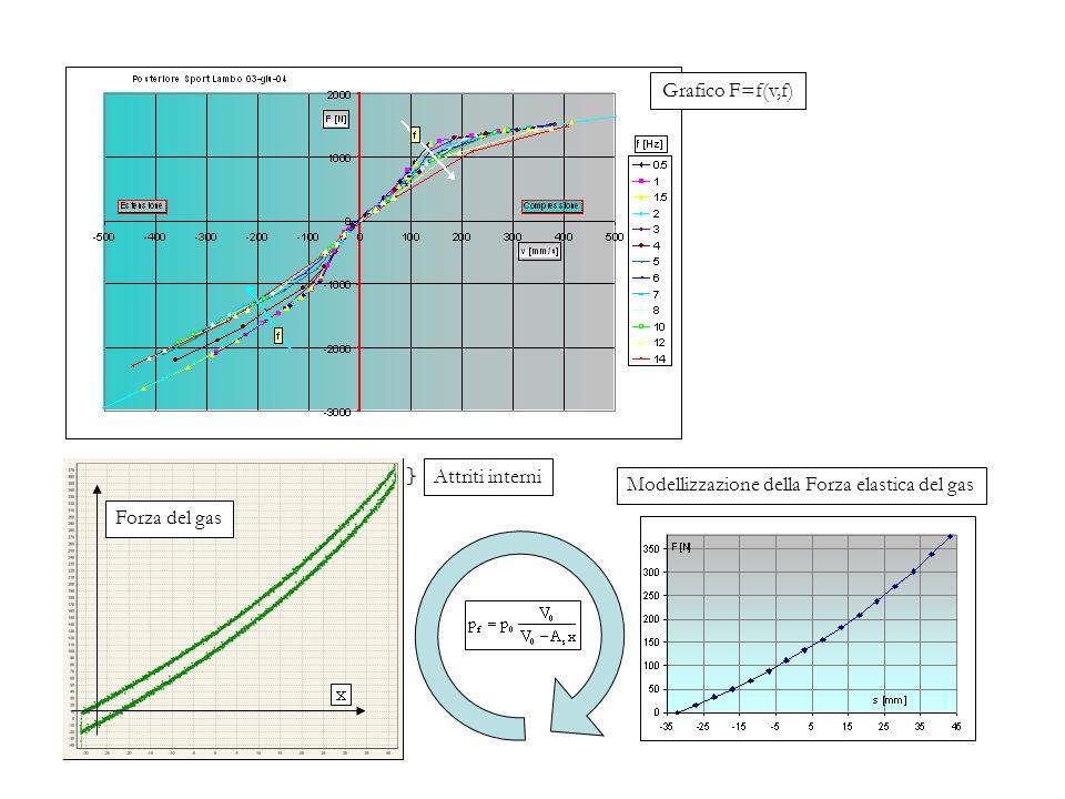 Modellizzazione della Forza elastica del gas
