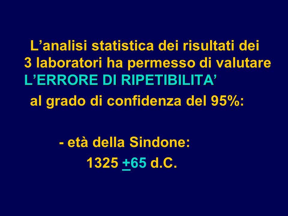 L'analisi statistica dei risultati dei 3 laboratori ha permesso di valutare L'ERRORE DI RIPETIBILITA'