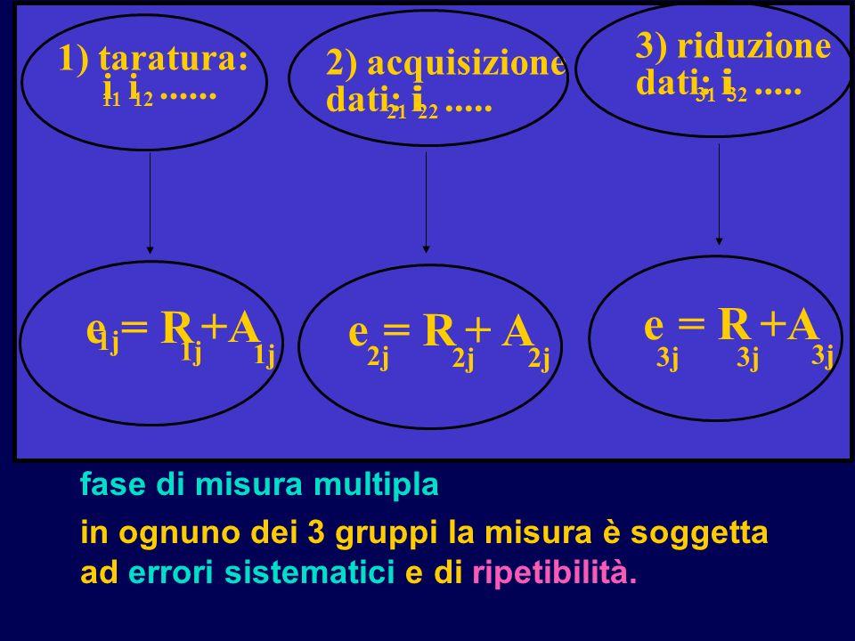 e = R +A e = R +A e = R + A 3) riduzione 1) taratura: 2) acquisizione