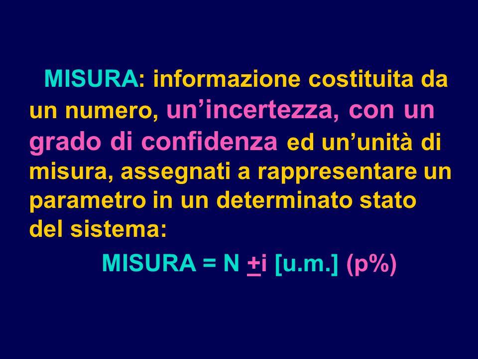 MISURA: informazione costituita da un numero, un'incertezza, con un grado di confidenza ed un'unità di misura, assegnati a rappresentare un parametro in un determinato stato del sistema: