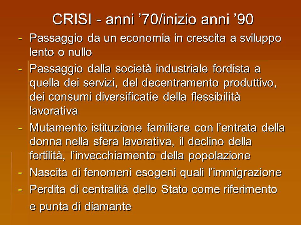 CRISI - anni '70/inizio anni '90