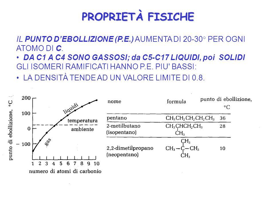 PROPRIETÀ FISICHE IL PUNTO D'EBOLLIZIONE (P.E.) AUMENTA DI 20-30° PER OGNI ATOMO DI C. DA C1 A C4 SONO GASSOSI; da C5-C17 LIQUIDI, poi SOLIDI.