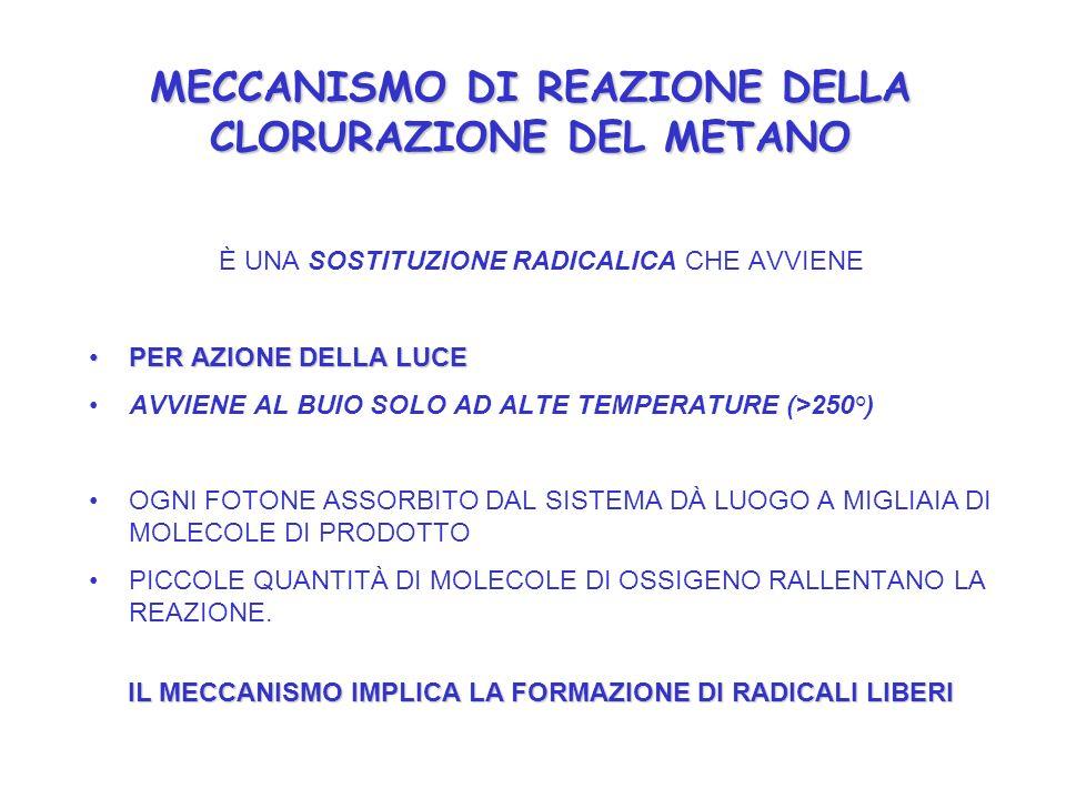 MECCANISMO DI REAZIONE DELLA CLORURAZIONE DEL METANO