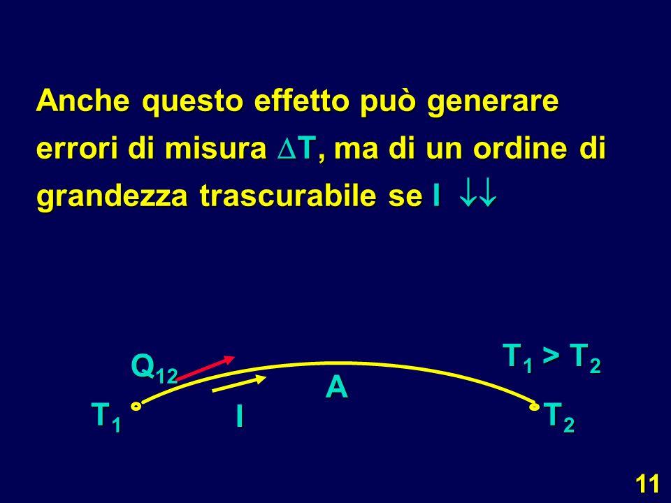 Anche questo effetto può generare errori di misura T, ma di un ordine di grandezza trascurabile se I 