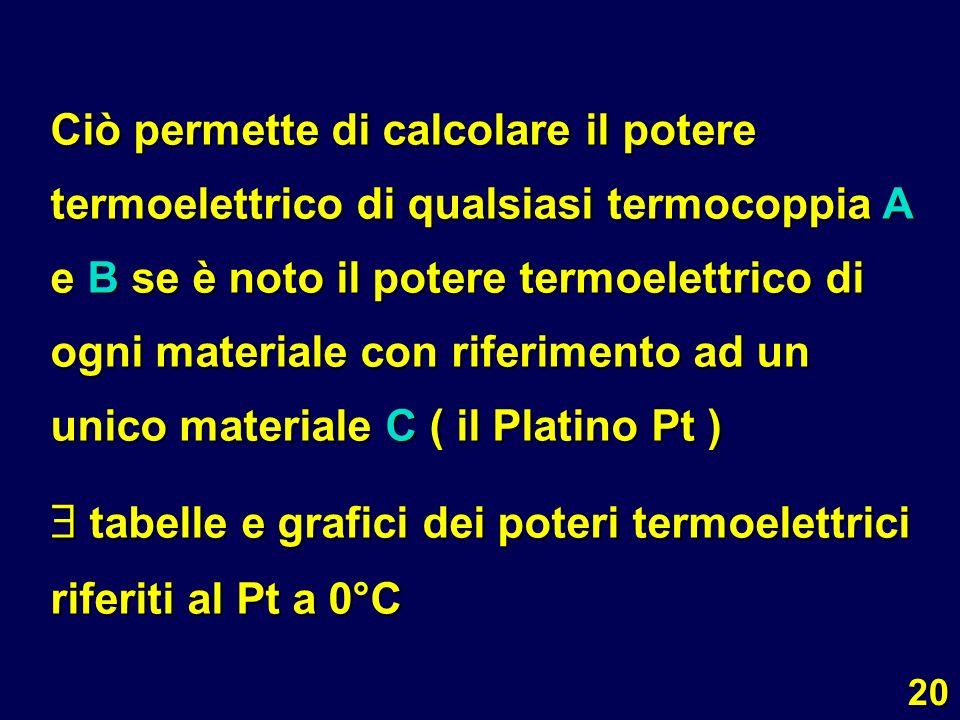  tabelle e grafici dei poteri termoelettrici riferiti al Pt a 0°C